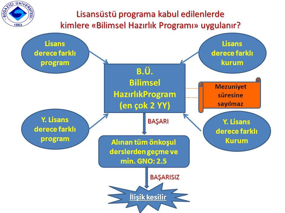 Lisansüstü programa kabul edilenlerde kimlere «Bilimsel Hazırlık Programı» uygulanır? B.Ü. Bilimsel HazırlıkProgram (en çok 2 YY) Lisans derece farklı