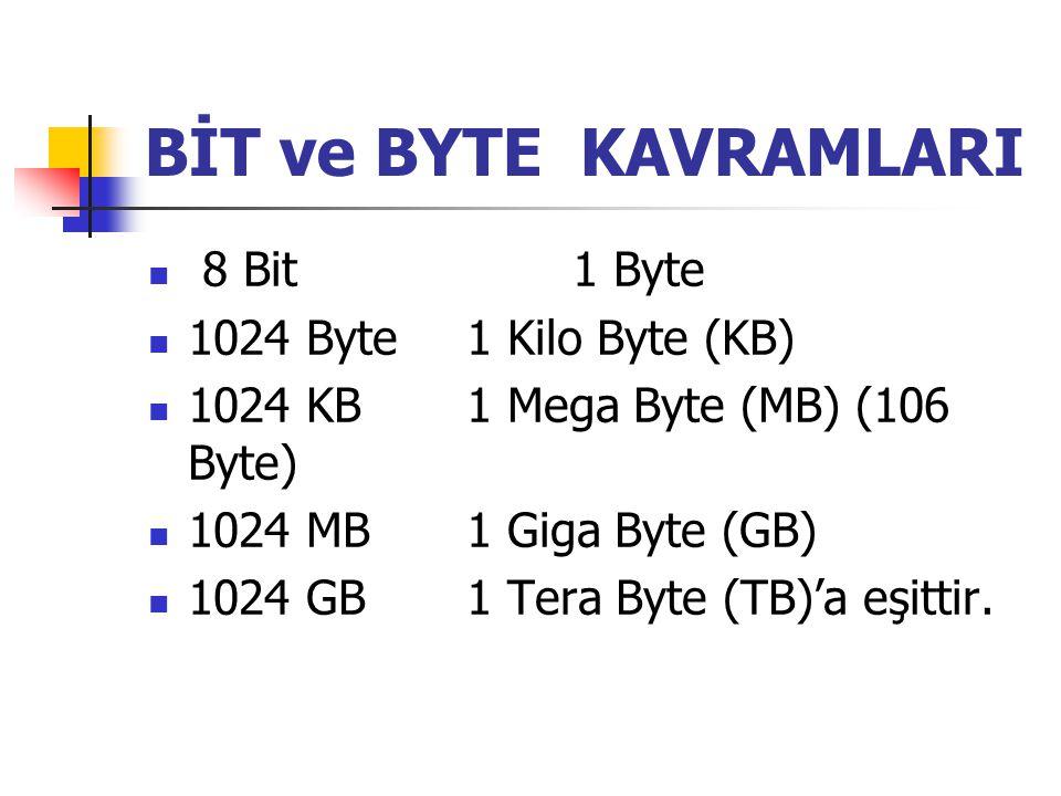 BİT ve BYTE KAVRAMLARI 8 Bit1 Byte 1024 Byte1 Kilo Byte (KB) 1024 KB1 Mega Byte (MB) (106 Byte) 1024 MB1 Giga Byte (GB) 1024 GB1 Tera Byte (TB)'a eşit
