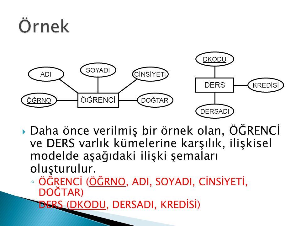  Genel olarak varlık-ilişki modelindeki her ilişki kümesi, ilişkisel modelde bir ilişki şemasına dönüştürülür.