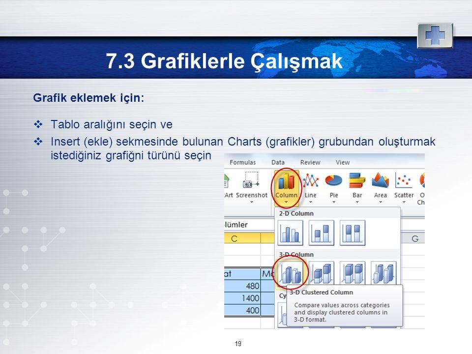 Grafik eklemek için:  Tablo aralığını seçin ve  Insert (ekle) sekmesinde bulunan Charts (grafikler) grubundan oluşturmak istediğiniz grafiğni türünü seçin 7.3 Grafiklerle Çalışmak 19