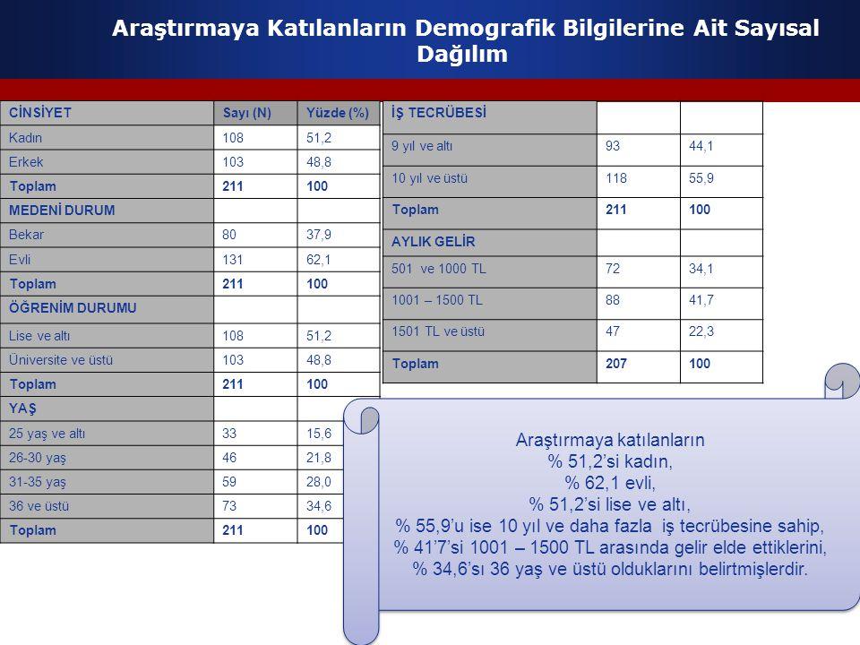 Araştırmaya Katılanların Demografik Bilgilerine Ait Sayısal Dağılım CİNSİYETSayı (N)Yüzde (%) Kadın10851,2 Erkek10348,8 Toplam211100 MEDENİ DURUM Beka