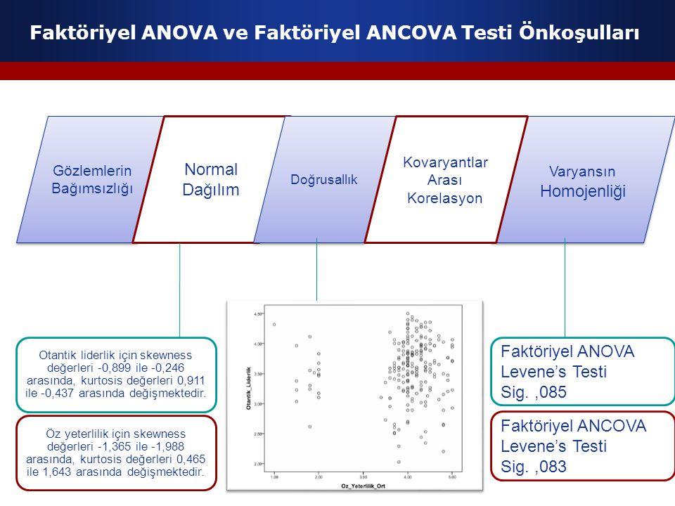 Faktöriyel ANOVA ve Faktöriyel ANCOVA Testi Önkoşulları Gözlemlerin Bağımsızlığı Normal Dağılım Doğrusallık Varyansın Homojenliği Kovaryantlar Arası K
