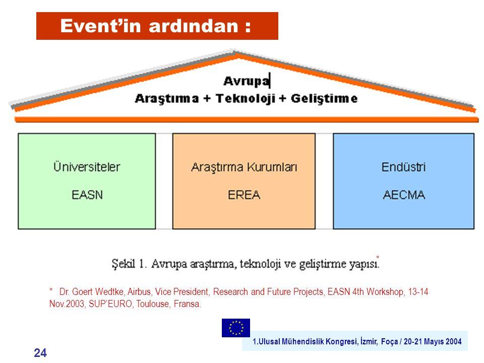 1.Ulusal Mühendislik Kongresi, İzmir, Foça / 20-21 Mayıs 2004 * Dr.