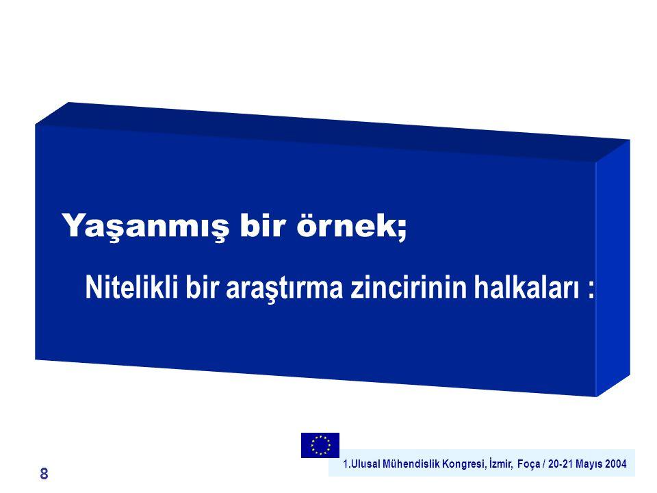 1.Ulusal Mühendislik Kongresi, İzmir, Foça / 20-21 Mayıs 2004 8 Yaşanmış bir örnek; Nitelikli bir araştırma zincirinin halkaları :