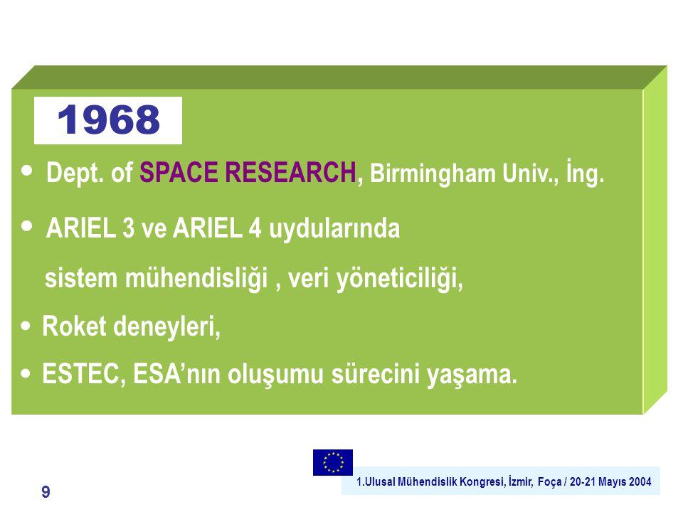 1.Ulusal Mühendislik Kongresi, İzmir, Foça / 20-21 Mayıs 2004 10 Üst düzey A R -T-G E çalışmalarına dayalı yan ürün 1972