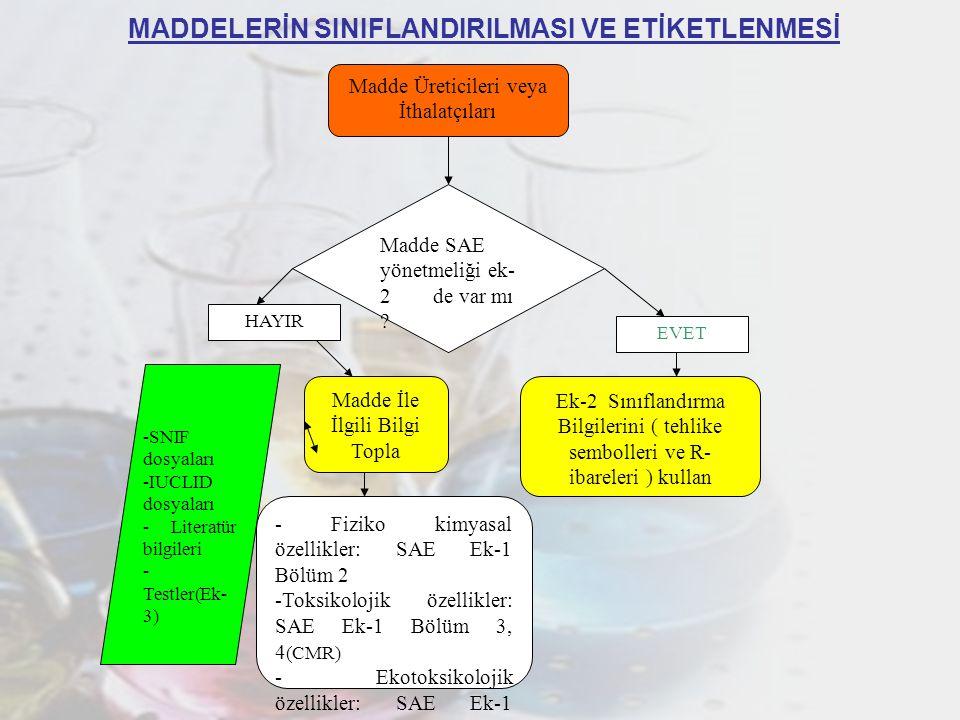 3 MADDELERİN SINIFLANDIRILMASI VE ETİKETLENMESİ (DEVAM) Madde SAE yönetmeliği ek-2 de Sınıflandırılmış mı .