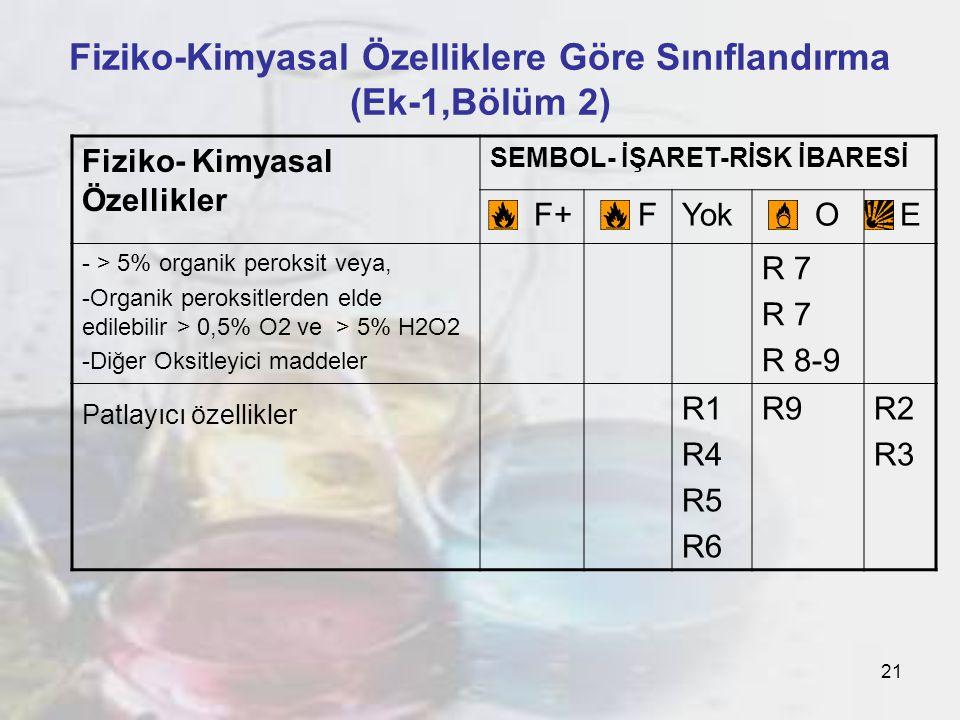 21 Fiziko-Kimyasal Özelliklere Göre Sınıflandırma (Ek-1,Bölüm 2) Fiziko- Kimyasal Özellikler SEMBOL- İŞARET-RİSK İBARESİ F+ FYok O E - > 5% organik peroksit veya, -Organik peroksitlerden elde edilebilir > 0,5% O2 ve > 5% H2O2 -Diğer Oksitleyici maddeler R 7 R 8-9 Patlayıcı özellikler R1 R4 R5 R6 R9R2 R3