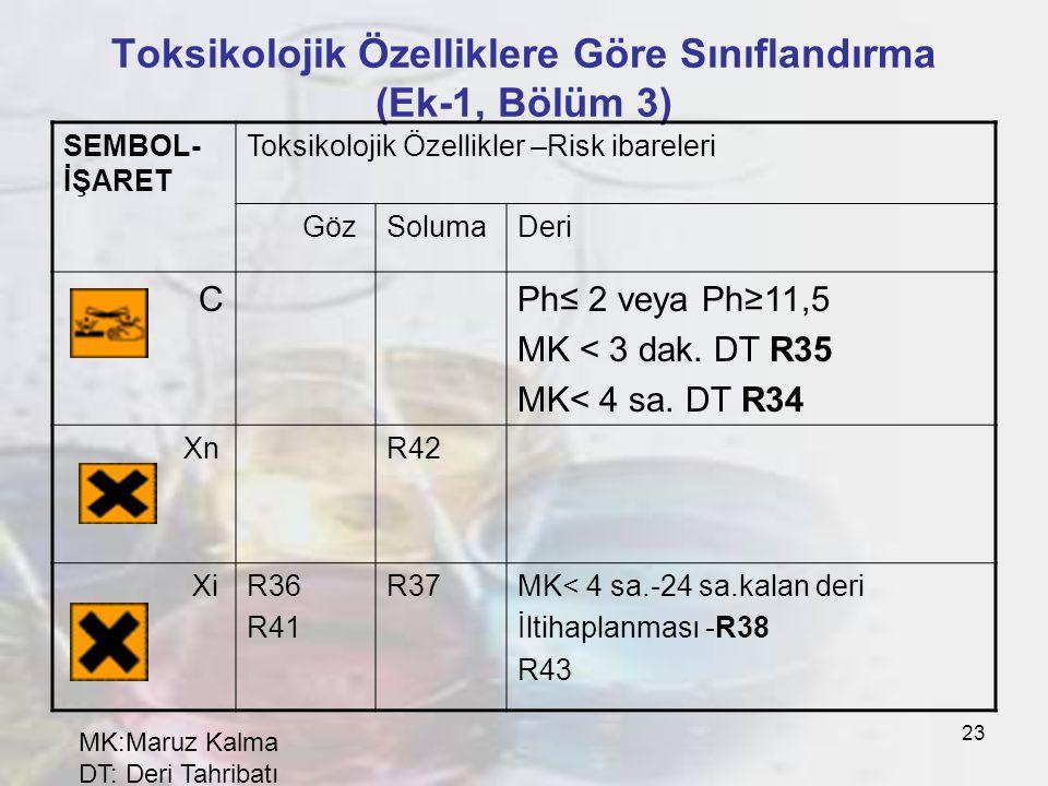 23 Toksikolojik Özelliklere Göre Sınıflandırma (Ek-1, Bölüm 3) SEMBOL- İŞARET Toksikolojik Özellikler –Risk ibareleri GözSolumaDeri CPh≤ 2 veya Ph≥11,5 MK < 3 dak.