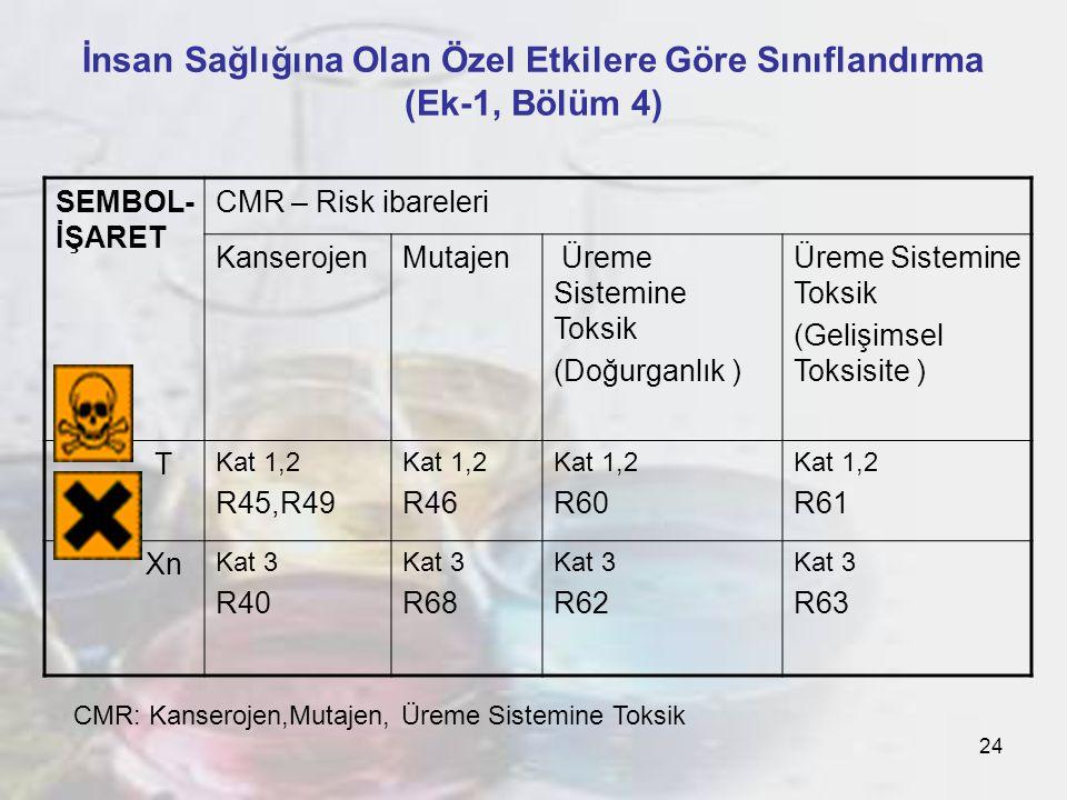 24 İnsan Sağlığına Olan Özel Etkilere Göre Sınıflandırma (Ek-1, Bölüm 4) SEMBOL- İŞARET CMR – Risk ibareleri KanserojenMutajen Üreme Sistemine Toksik (Doğurganlık ) Üreme Sistemine Toksik (Gelişimsel Toksisite ) T Kat 1,2 R45,R49 Kat 1,2 R46 Kat 1,2 R60 Kat 1,2 R61 Xn Kat 3 R40 Kat 3 R68 Kat 3 R62 Kat 3 R63 CMR: Kanserojen,Mutajen, Üreme Sistemine Toksik