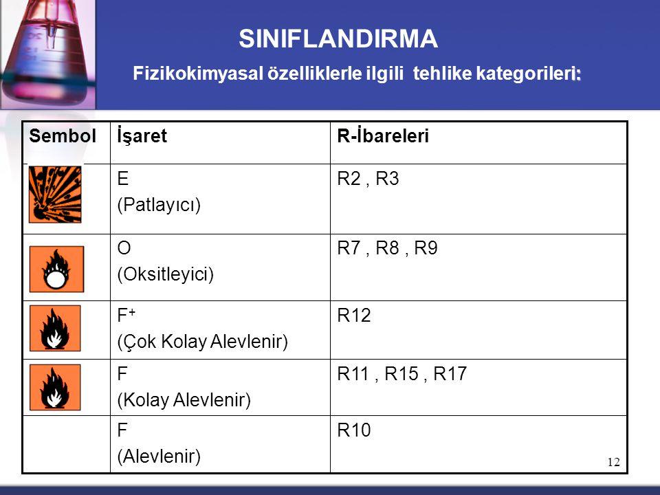 12 SINIFLANDIRMA i: Fizikokimyasal özelliklerle ilgili tehlike kategorileri: R11, R15, R17F (Kolay Alevlenir) R10F (Alevlenir) R12F + (Çok Kolay Alevlenir) R7, R8, R9O (Oksitleyici) R2, R3E (Patlayıcı) R-İbareleriİşaretSembol