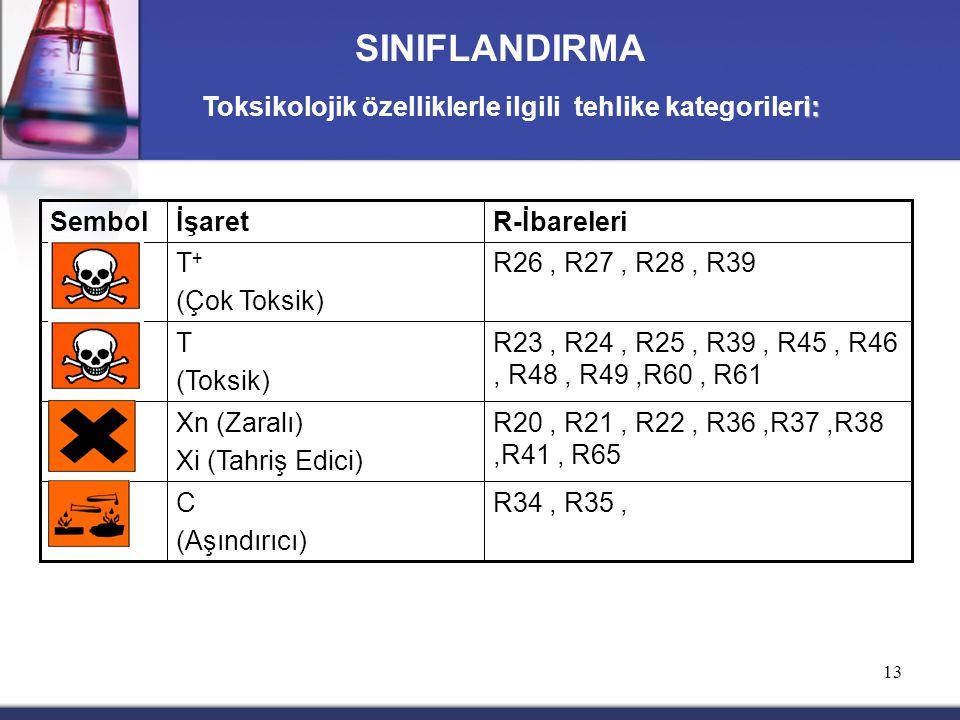 13 R34, R35,C (Aşındırıcı) R20, R21, R22, R36,R37,R38,R41, R65 Xn (Zaralı) Xi (Tahriş Edici) R23, R24, R25, R39, R45, R46, R48, R49,R60, R61 T (Toksik) R26, R27, R28, R39T + (Çok Toksik) R-İbareleriİşaretSembol i: Toksikolojik özelliklerle ilgili tehlike kategorileri: SINIFLANDIRMA