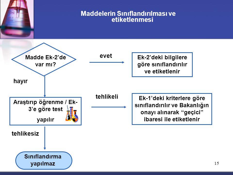 15 Maddelerin Sınıflandırılması ve etiketlenmesi Ek-2'deki bilgilere göre sınıflandırılır ve etiketlenir evet hayır tehlikeli tehlikesiz Madde Ek-2'de