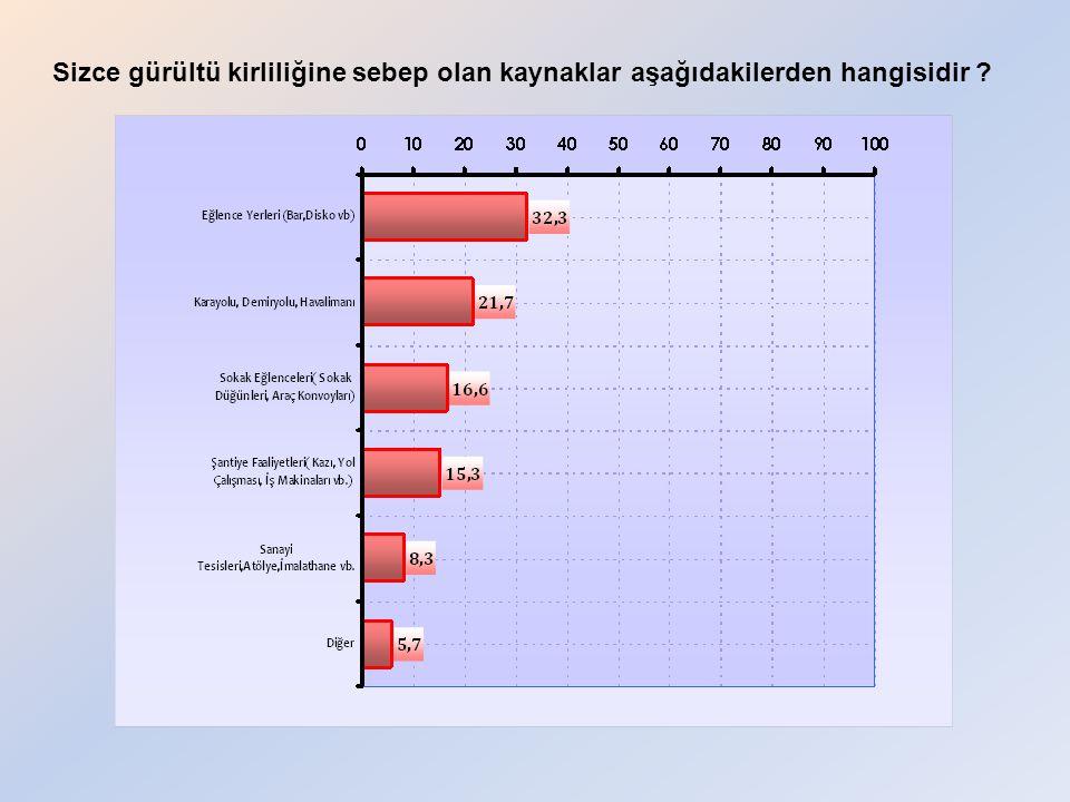 Sizce gürültü kirliliğine sebep olan kaynaklar aşağıdakilerden hangisidir
