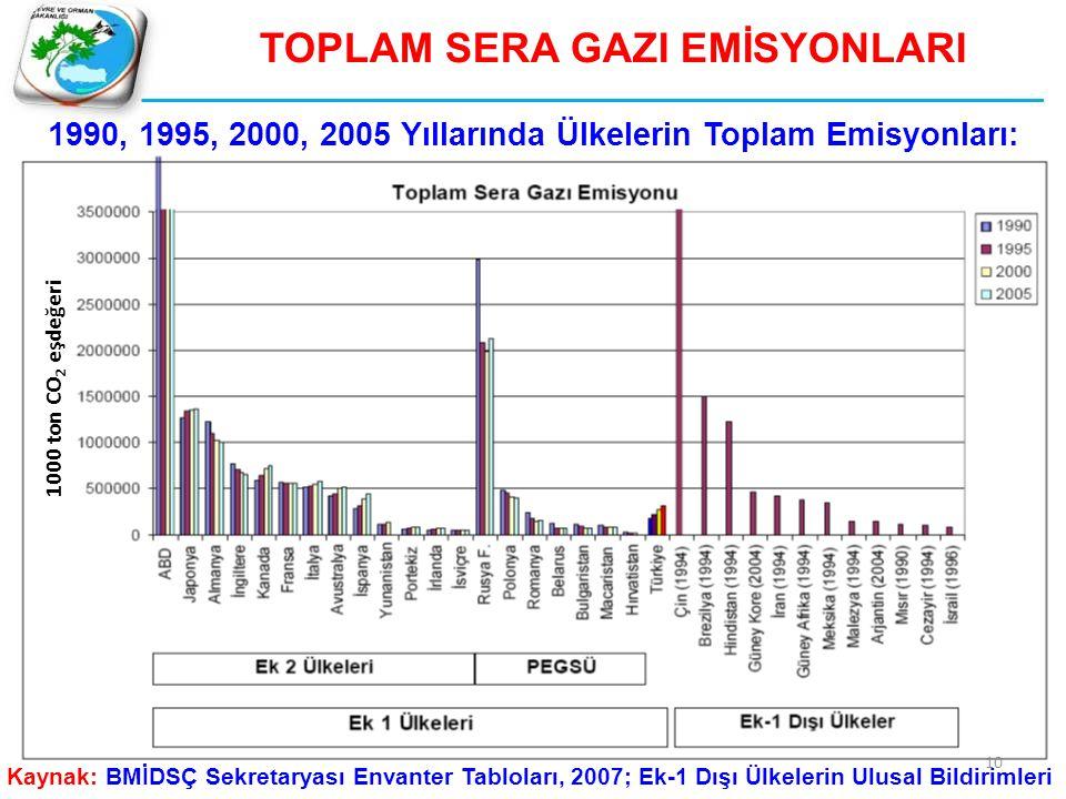 TOPLAM SERA GAZI EMİSYONLARI 1000 ton CO 2 eşdeğeri Kaynak: BMİDSÇ Sekretaryası Envanter Tabloları, 2007; Ek-1 Dışı Ülkelerin Ulusal Bildirimleri 1990