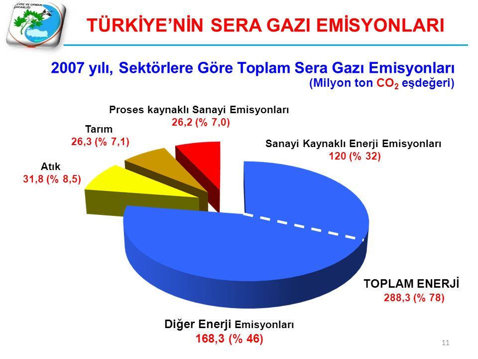 11 TÜRKİYE'NİN SERA GAZI EMİSYONLARI Atık 31,8 (% 8,5) Tarım 26,3 (% 7,1) Proses kaynaklı Sanayi Emisyonları 26,2 (% 7,0) Diğer Enerji Emisyonları 168
