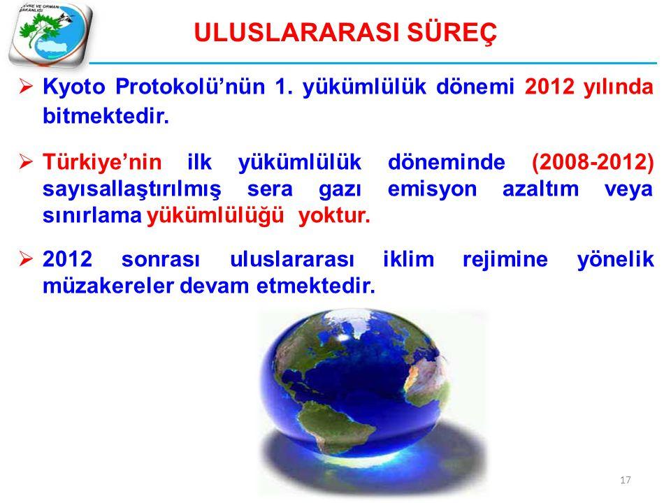 17 ULUSLARARASI SÜREÇ  Kyoto Protokolü'nün 1. yükümlülük dönemi 2012 yılında bitmektedir.  Türkiye'nin ilk yükümlülük döneminde (2008-2012) sayısall