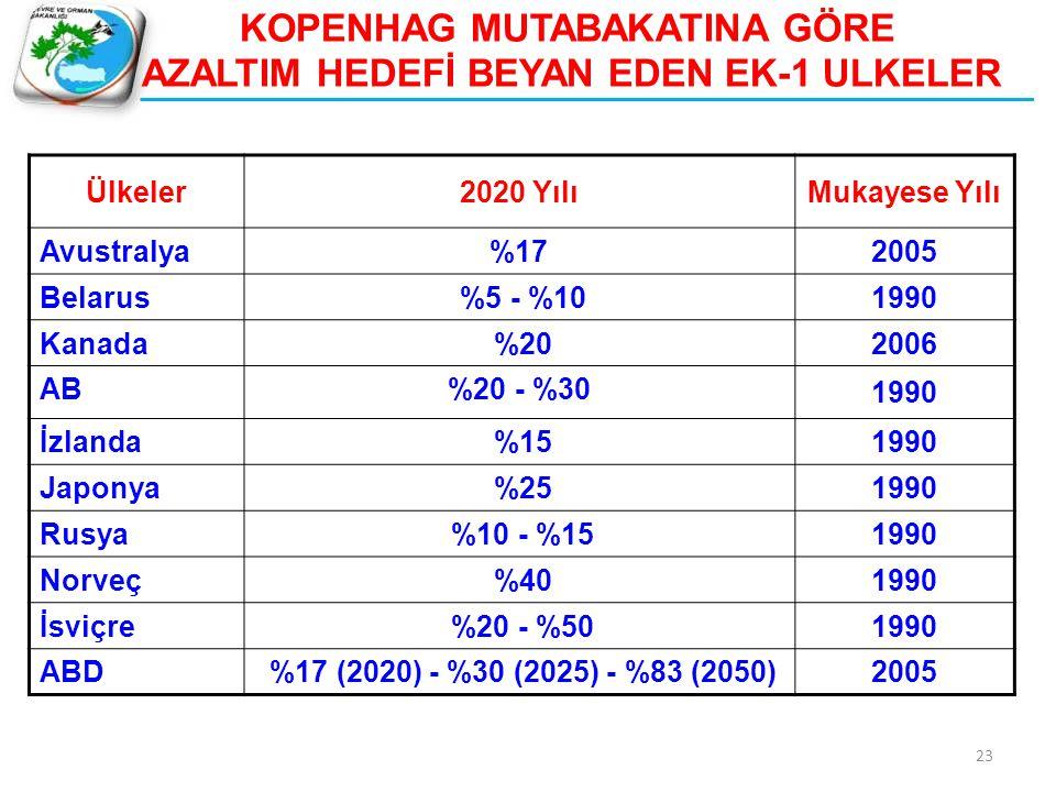 Ülkeler2020 YılıMukayese Yılı Avustralya%17 2005 Belarus %5 - %10 1990 Kanada %20 2006 AB%20 - %30 1990 İzlanda %15 1990 Japonya %25 1990 Rusya %10 -