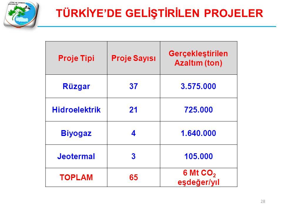 Proje TipiProje Sayısı Gerçekleştirilen Azaltım (ton) Rüzgar373.575.000 Hidroelektrik21725.000 Biyogaz41.640.000 Jeotermal3105.000 TOPLAM65 6 Mt CO 2