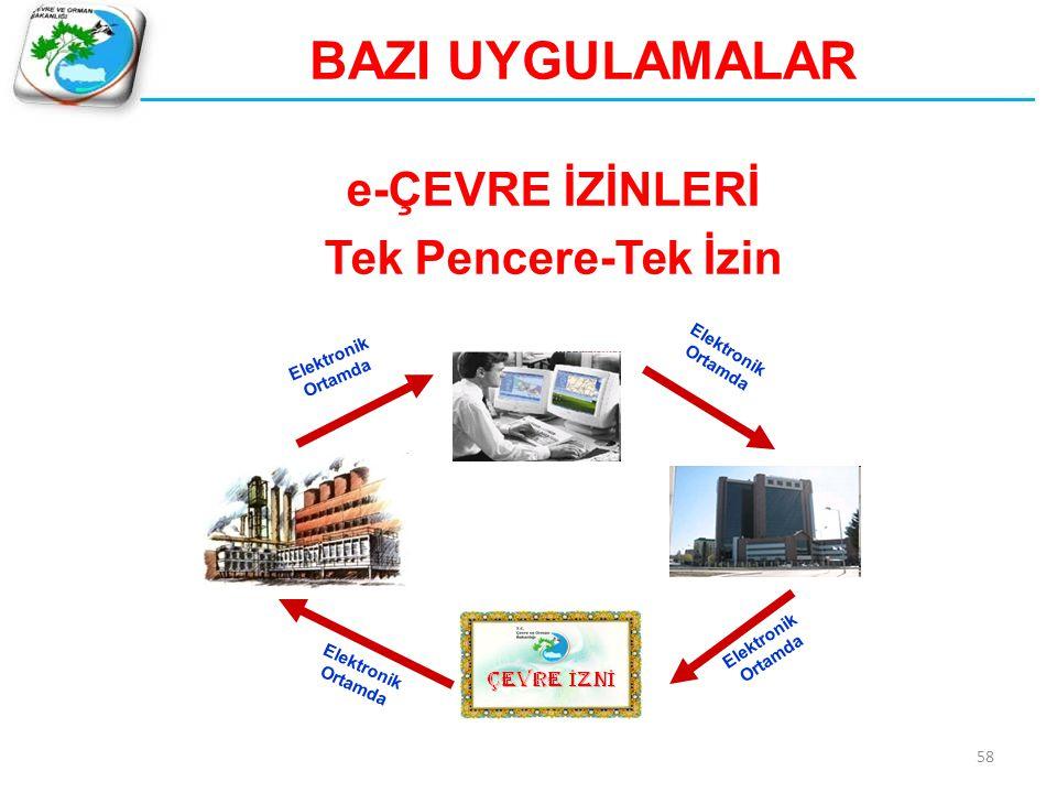 59 e-Çevre İzinleri / Proje Türkiye 2023 yılında 500 Milyar Dolar ihracatı hedefliyor.