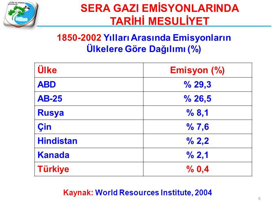 SERA GAZI EMİSYONLARINDA TARİHİ MESULİYET 1850-2002 Yılları Arasında Emisyonların Ülkelere Göre Dağılımı (%) ÜlkeEmisyon (%) ABD% 29,3 AB-25% 26,5 Rus