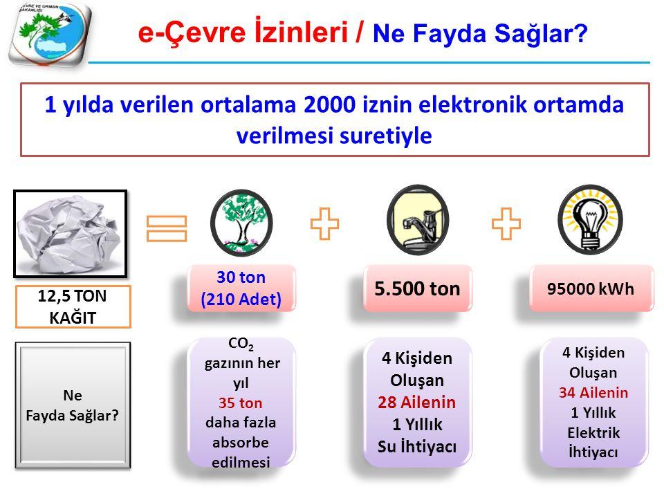 e-Çevre İzinleri / Ne Fayda Sağlar? 1 yılda verilen ortalama 2000 iznin elektronik ortamda verilmesi suretiyle 12,5 TON KAĞIT 30 ton (210 Adet) 30 ton