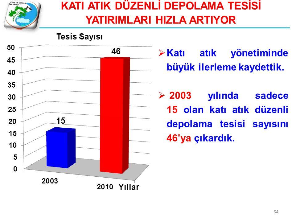 65 TOPLAMA AYIRMA VE GERİ DÖNÜŞÜM TESİSLERİ 2003 yılında 28 olan tesis sayısı 2010 Mayıs 354'e ulaşmıştır.