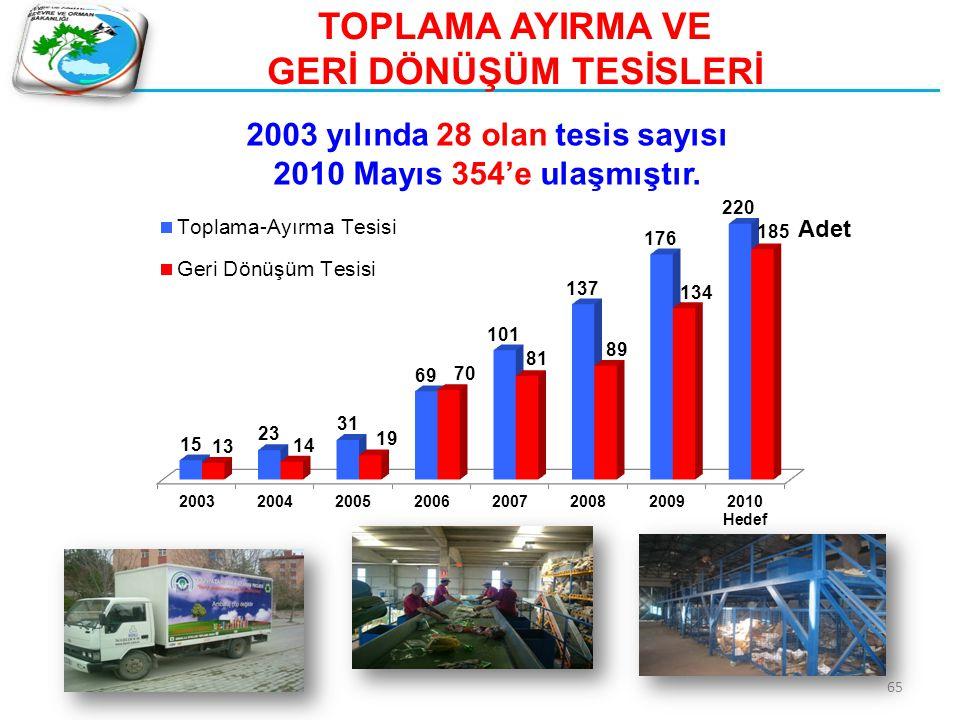 65 TOPLAMA AYIRMA VE GERİ DÖNÜŞÜM TESİSLERİ 2003 yılında 28 olan tesis sayısı 2010 Mayıs 354'e ulaşmıştır. Adet