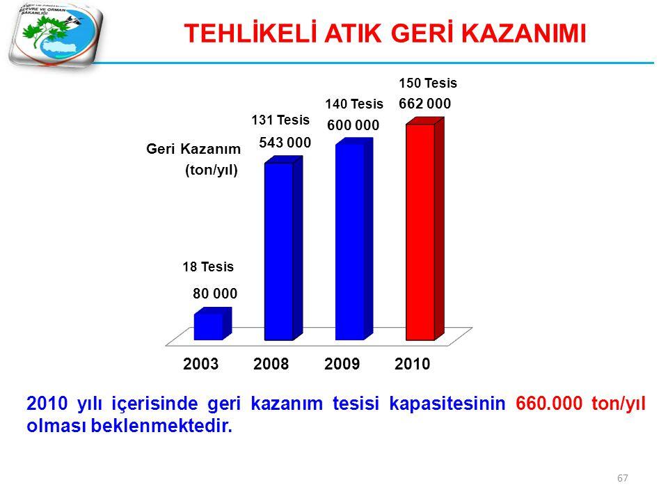 67 TEHLİKELİ ATIK GERİ KAZANIMI (ton/yıl) 2010 yılı içerisinde geri kazanım tesisi kapasitesinin 660.000 ton/yıl olması beklenmektedir. Geri Kazanım 1