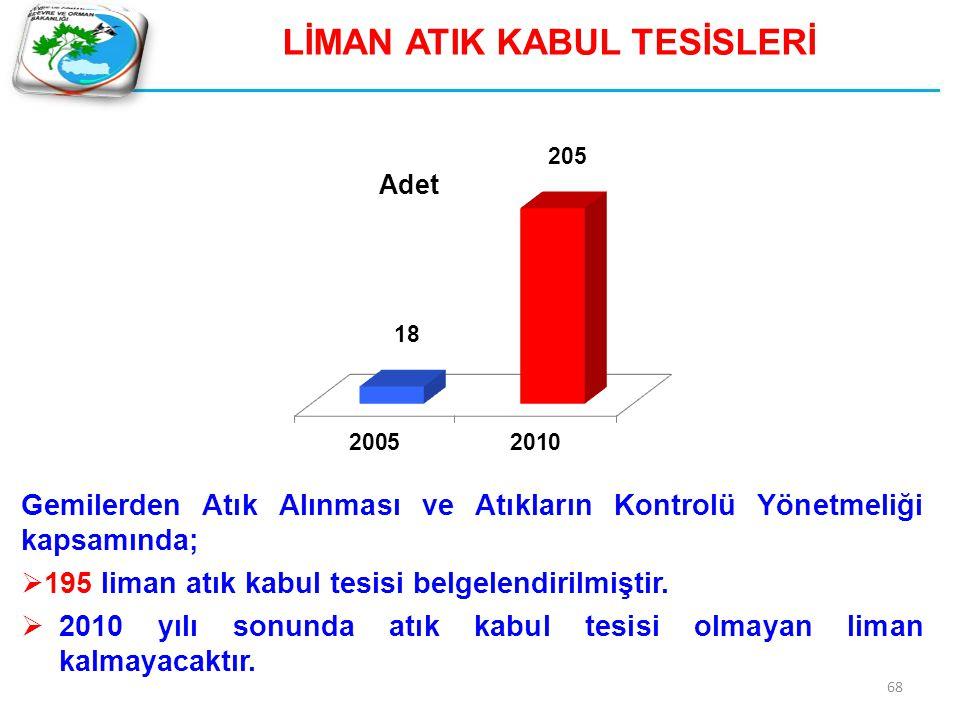 69 GEMİ SÖKÜM TESİSLERİ Türkiye, gemi sökümünde Avrupa ve Orta Doğuda lider konumdadır.