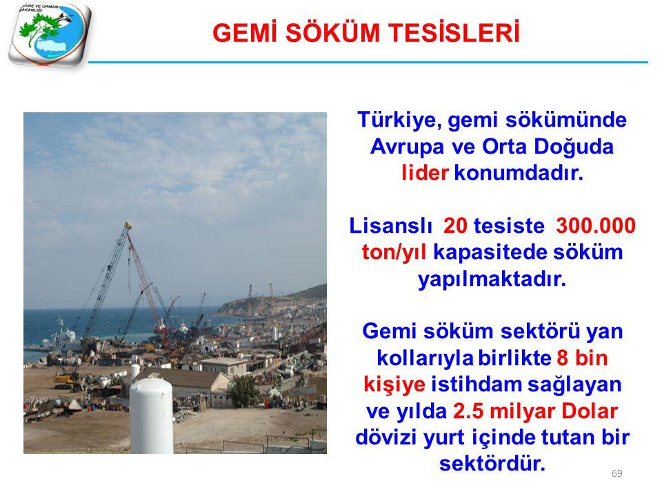 69 GEMİ SÖKÜM TESİSLERİ Türkiye, gemi sökümünde Avrupa ve Orta Doğuda lider konumdadır. Lisanslı 20 tesiste 300.000 ton/yıl kapasitede söküm yapılmakt