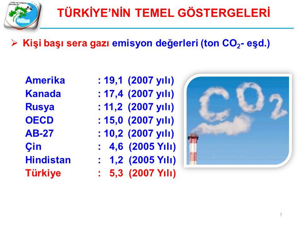 TÜRKİYE'NİN TEMEL GÖSTERGELERİ  Kişi başı sera gazı emisyon değerleri (ton CO 2 - eşd.) Amerika: 19,1(2007 yılı) Kanada: 17,4(2007 yılı) Rusya: 11,2