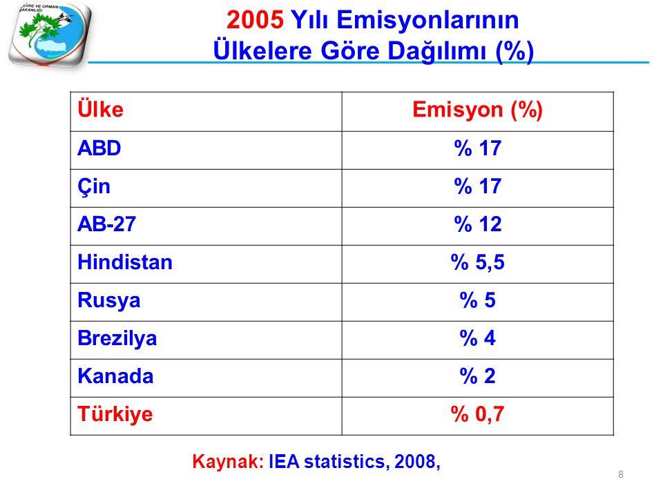 ÜlkeEmisyon (%) ABD% 17 Çin% 17 AB-27% 12 Hindistan% 5,5 Rusya% 5 Brezilya% 4 Kanada% 2 Türkiye% 0,7 Kaynak: IEA statistics, 2008, 8 2005 Yılı Emisyon