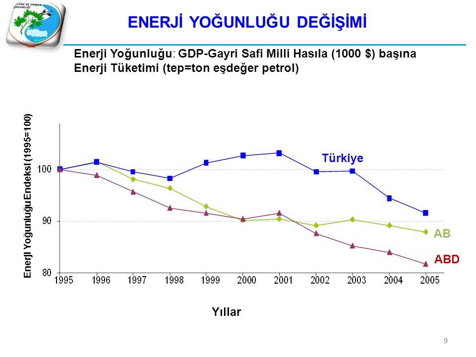 99 ENERJİ YOĞUNLUĞU DEĞİŞİMİ Enerji Yoğunluğu: GDP-Gayri Safi Milli Hasıla (1000 $) başına Enerji Tüketimi (tep=ton eşdeğer petrol) Türkiye AB ABD Ene