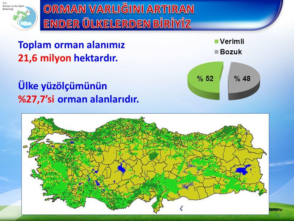 15 Toplam orman alanımız 21,6 milyon hektardır. Ülke yüzölçümünün %27,7'si orman alanlarıdır.