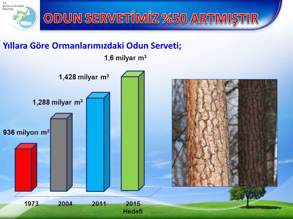 17 Yıllara Göre Ormanlarımızdaki Odun Serveti; 936 milyon m 3 1,428 milyar m 3 1,288 milyar m 3 1,6 milyar m 3