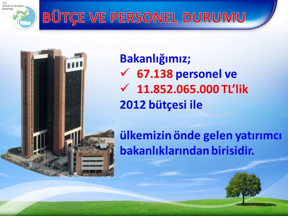 3 2003-2011 yılları arasında 1.128 adet tesis milletimizin hizmetine sunulmuştur.