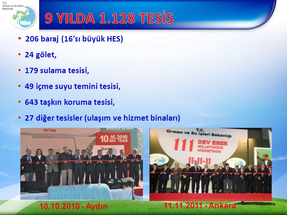 4 206 baraj (16'sı büyük HES) 24 gölet, 179 sulama tesisi, 49 içme suyu temini tesisi, 643 taşkın koruma tesisi, 27 diğer tesisler (ulaşım ve hizmet binaları) 10.10.2010 - Aydın 11.11.2011 - Ankara