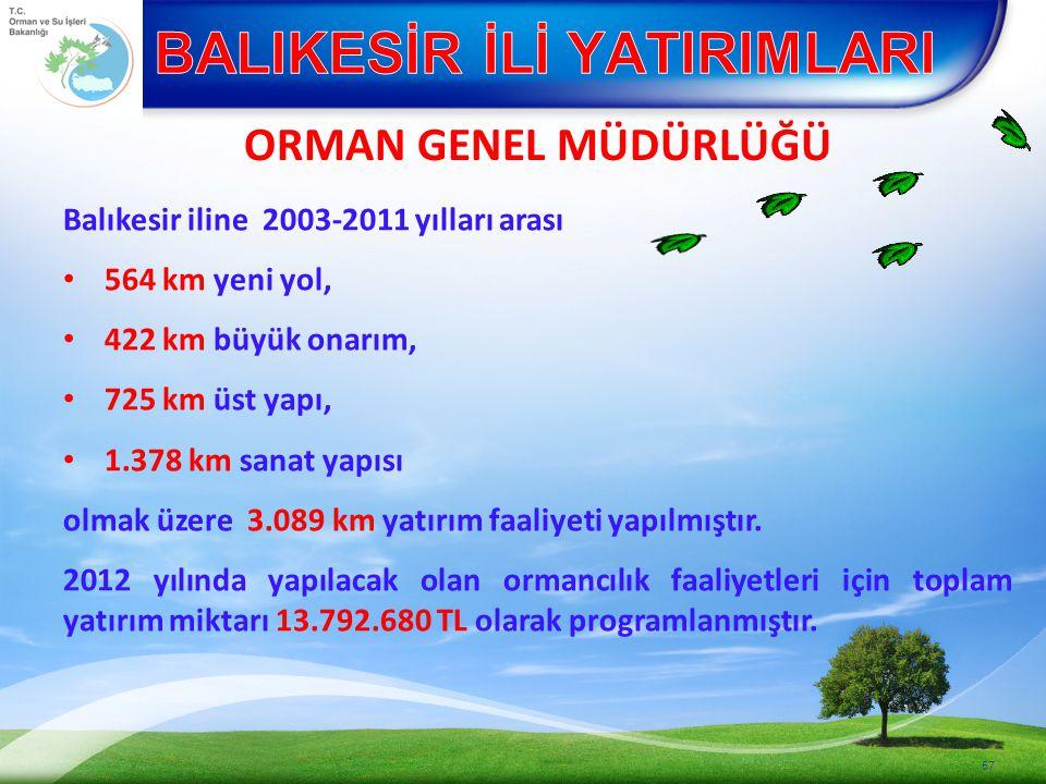 Balıkesir iline 2003-2011 yılları arası 564 km yeni yol, 422 km büyük onarım, 725 km üst yapı, 1.378 km sanat yapısı olmak üzere 3.089 km yatırım faaliyeti yapılmıştır.