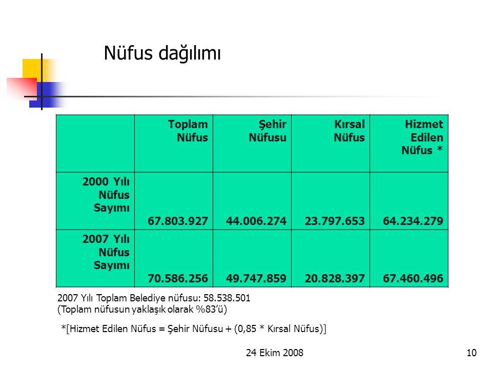 24 Ekim 200810 Nüfus dağılımı *[Hizmet Edilen Nüfus = Şehir Nüfusu + (0,85 * Kırsal Nüfus)] 2007 Yılı Toplam Belediye nüfusu: 58.538.501 (Toplam nüfus