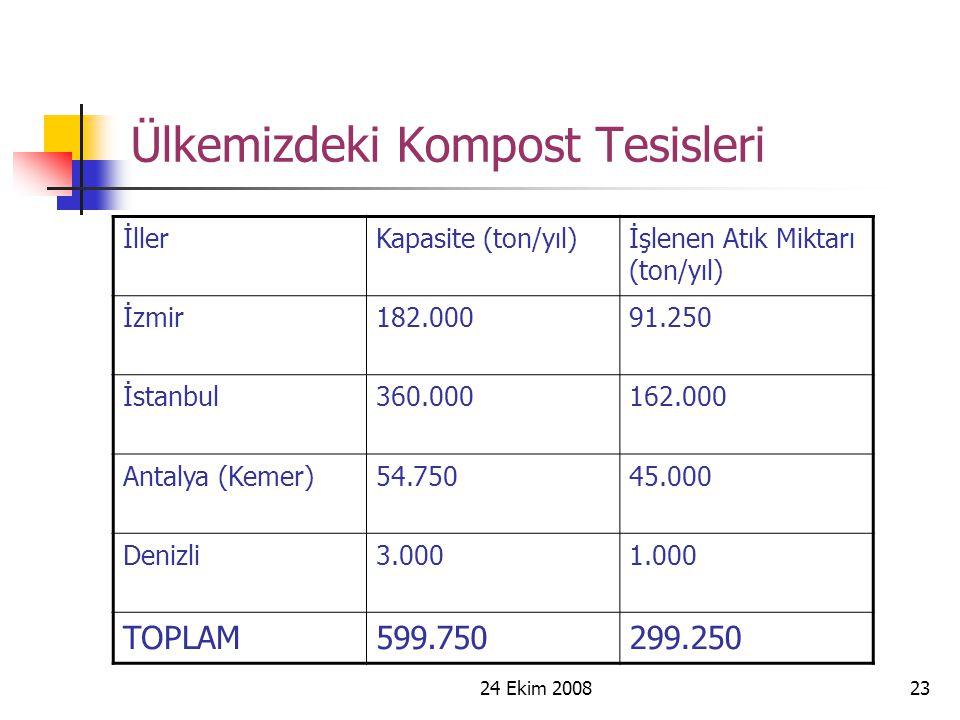 24 Ekim 200823 Ülkemizdeki Kompost Tesisleri İllerKapasite (ton/yıl)İşlenen Atık Miktarı (ton/yıl) İzmir182.00091.250 İstanbul360.000162.000 Antalya (
