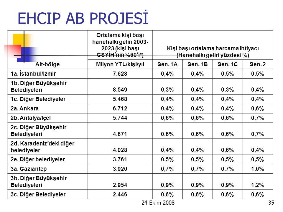 24 Ekim 200835 EHCIP AB PROJESİ Alt-b ö lge Ortalama kişi başı hanehalkı geliri 2003- 2023 (kişi başı GSYİH ' nın %60 ' ı*) Kişi başı ortalama harcama