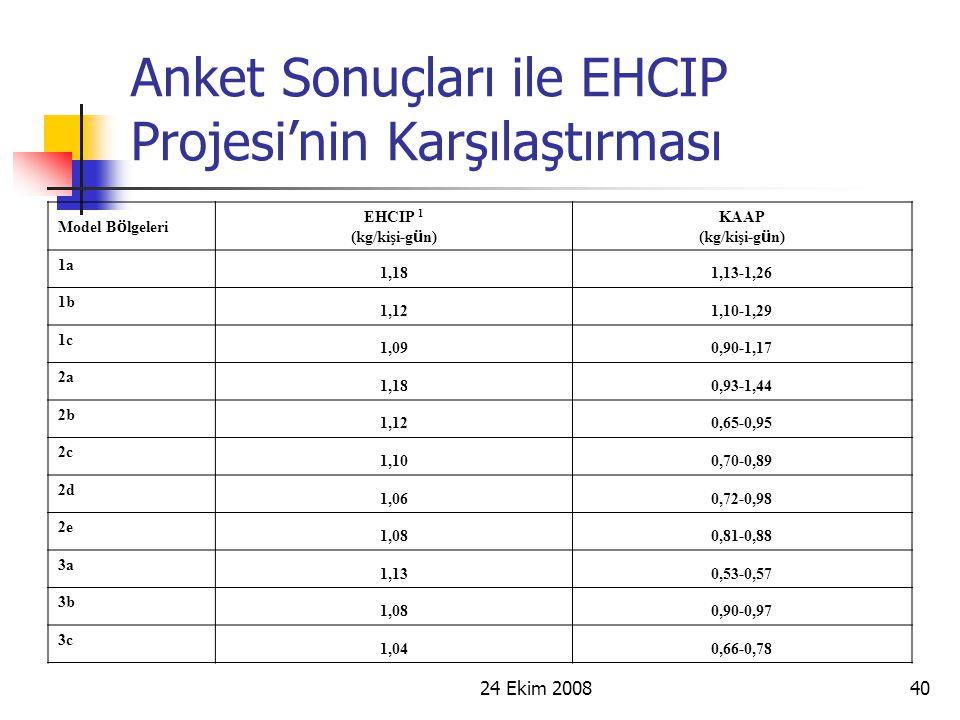 24 Ekim 200840 Anket Sonuçları ile EHCIP Projesi'nin Karşılaştırması Model B ö lgeleri EHCIP 1 (kg/kişi-g ü n) KAAP (kg/kişi-g ü n) 1a 1,181,13-1,26 1