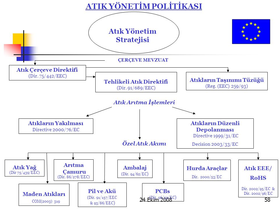 24 Ekim 200858 ATIK YÖNETİM POLİTİKASI Atık Yönetim Stratejisi Atık Çerçeve Direktifi (Dir. 75/442/EEC) Özel Atık Akımı Atık Arıtma İşlemleri Atıkları