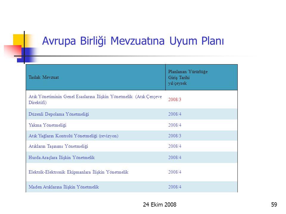 24 Ekim 200859 Avrupa Birliği Mevzuatına Uyum Planı Taslak Mevzuat Planlanan Yürürlüğe Giriş Tarihi yıl/çeyrek Atık Yönetiminin Genel Esaslarına İlişk