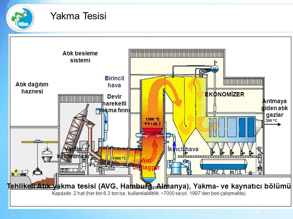 33 Atık dağıtım haznesi Atık besleme sistemi Varilin kaldırılması Birincil hava Devir hareketli yakma fırını İkincil hava Wet deslagger EKONOMİZER Arı