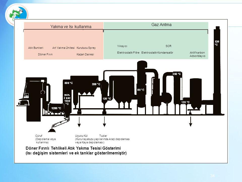 34 Yakma ve Isı kullanma Gaz Arıtma Atık BunkeriArt Yakma ÜnitesiKurutucu Sprey Döner FırınKazan Dairesi YıkayıcıSCR Elektrostatik FiltreElektrostatik