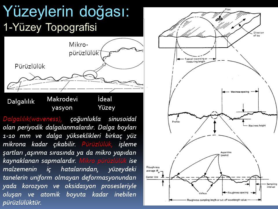 1-Yüzey Topografisi Dalgalılık İdeal Yüzey Makrodevi yasyon Mikro- pürüzlülük Pürüzlülük Yüzeylerin doğası: Dalgalılık(waveness), çoğunlukla sinusoida