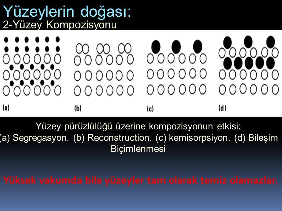 Yüzey pürüzlülüğü üzerine kompozisyonun etkisi: (a) Segregasyon. (b) Reconstruction. (c) kemisorpsiyon. (d) Bileşim Biçimlenmesi 2-Yüzey Kompozisyonu