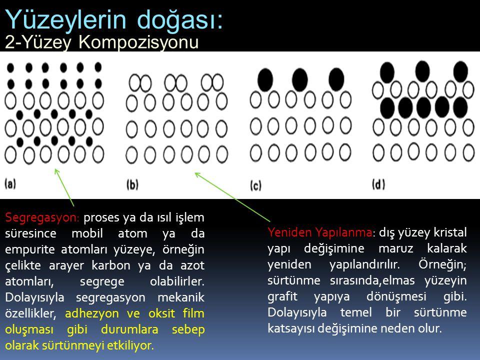 2-Yüzey Kompozisyonu Yüzeylerin doğası: Segregasyon: proses ya da ısıl işlem süresince mobil atom ya da empurite atomları yüzeye, örneğin çelikte aray