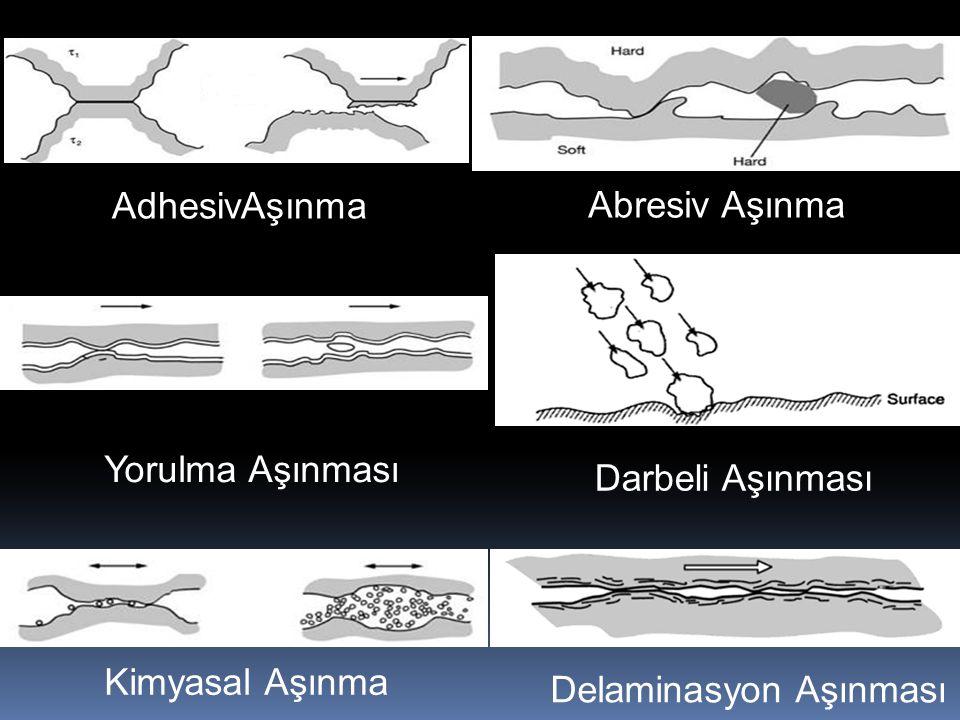 AdhesivAşınma Abresiv Aşınma Kimyasal Aşınma Darbeli Aşınması Yorulma Aşınması Delaminasyon Aşınması